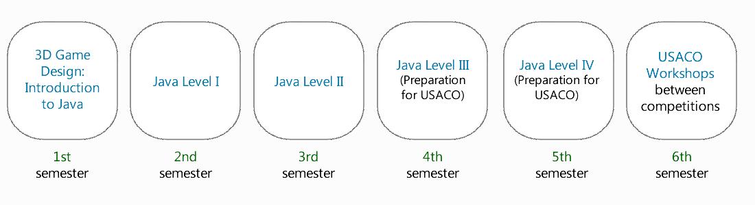 USACO course sequence