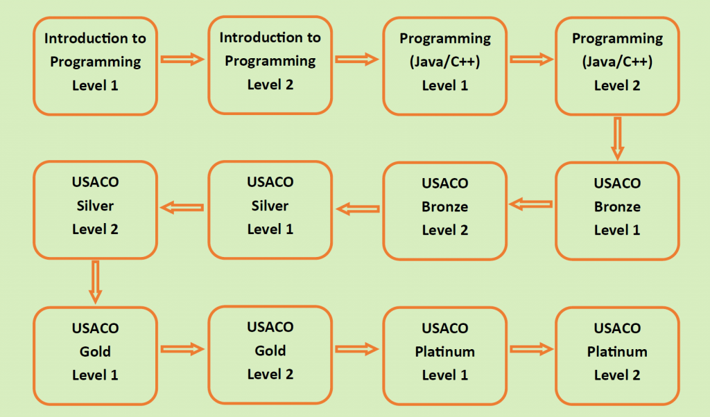 USACO course sequence 2016